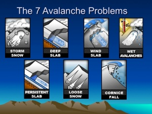 Avalanche Problems